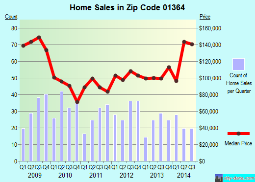 Zip code 01364 (ORANGE, Massachusetts) real estate house value trends