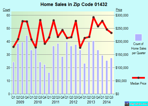 Zip code 01432 (Devens, Massachusetts) real estate house value trends