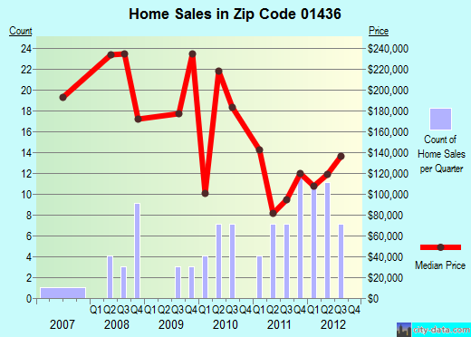 Zip code 01436 (Baldwinville, Massachusetts) real estate house value trends