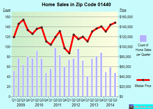 Zip code 01440 (Gardner, Massachusetts) real estate house value trends