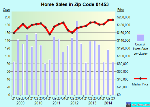 Zip code 01453 (Leominster, Massachusetts) real estate house value trends