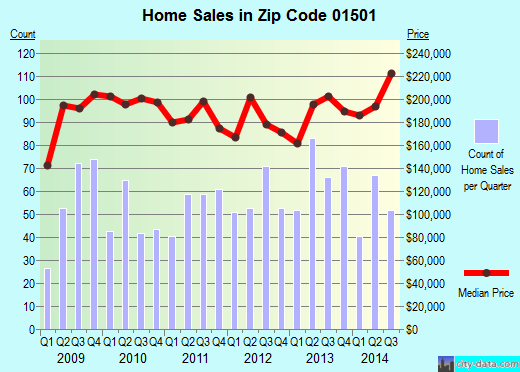 Zip code 01501 (, Massachusetts) real estate house value trends