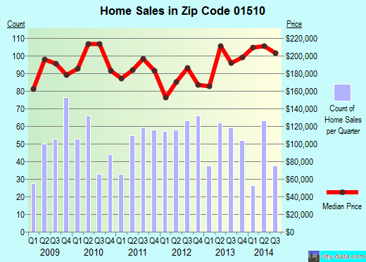 Zip code 01510 (Clinton, Massachusetts) real estate house value trends