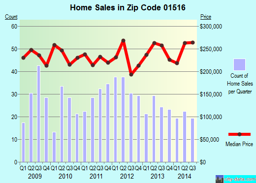Zip code 01516 (East Douglas, Massachusetts) real estate house value trends