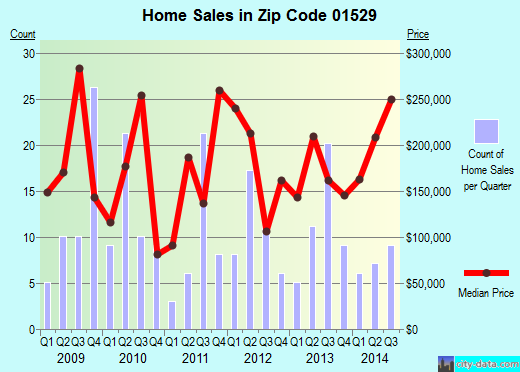 Zip code 01529 (, Massachusetts) real estate house value trends