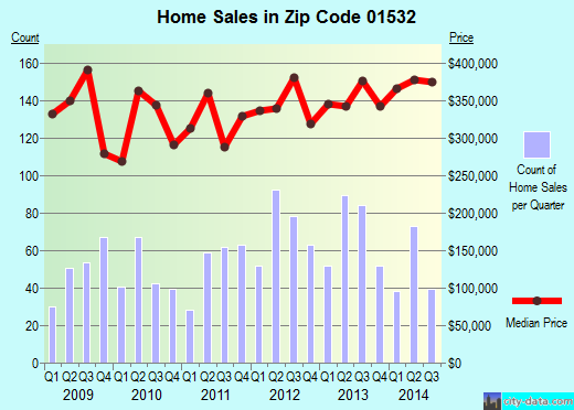 Zip code 01532 (Northborough, Massachusetts) real estate house value trends