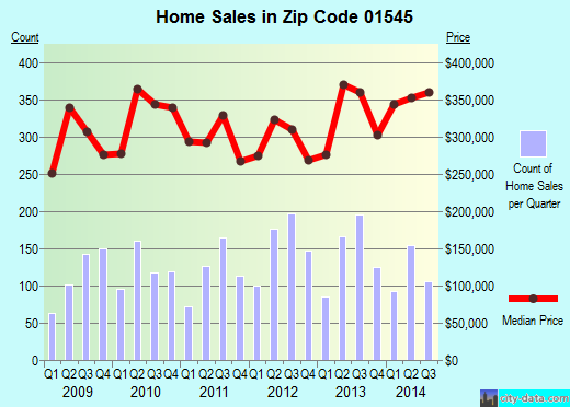 Zip code 01545 (Worcester, Massachusetts) real estate house value trends