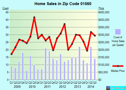 Zip code 01560 (, Massachusetts) real estate house value trends