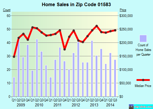 Zip code 01583 (Worcester, Massachusetts) real estate house value trends