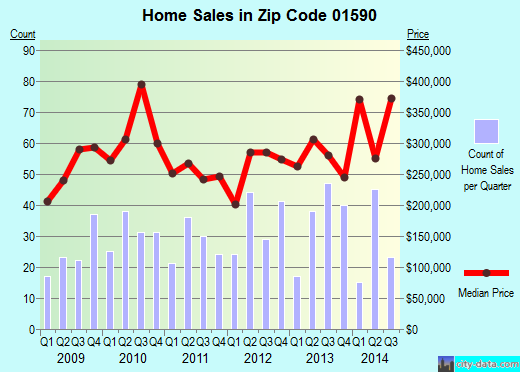 Zip code 01590 (SUTTON, Massachusetts) real estate house value trends