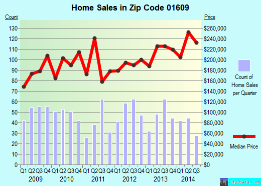 Zip code 01609 (Worcester, Massachusetts) real estate house value trends