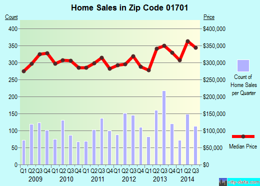 Zip code 01701 (FRAMINGHAM, Massachusetts) real estate house value trends