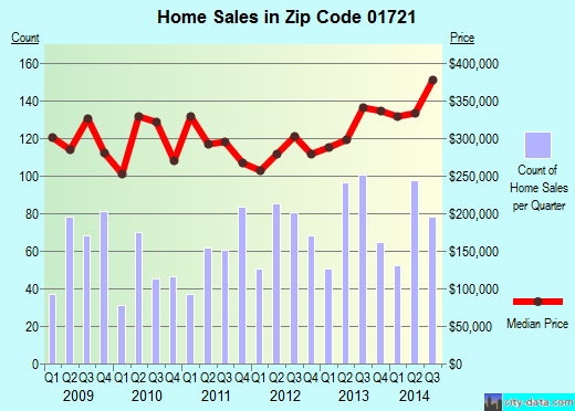 Zip code 01721 (, Massachusetts) real estate house value trends