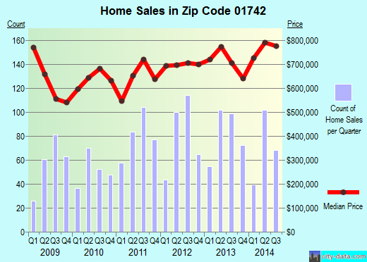 Zip code 01742 (West Concord, Massachusetts) real estate house value trends