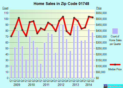 Zip code 01748 (HOPKINTON, Massachusetts) real estate house value trends