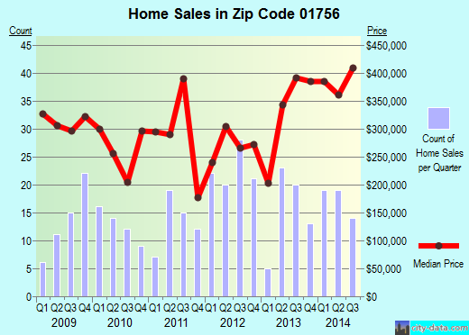 Zip code 01756 (MENDON, Massachusetts) real estate house value trends