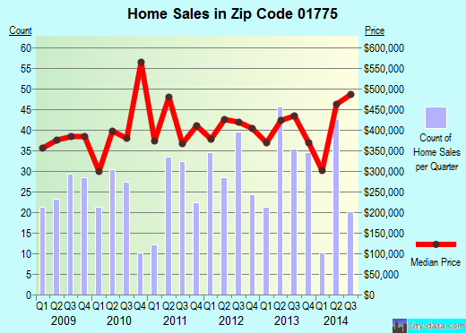 Zip code 01775 (, Massachusetts) real estate house value trends
