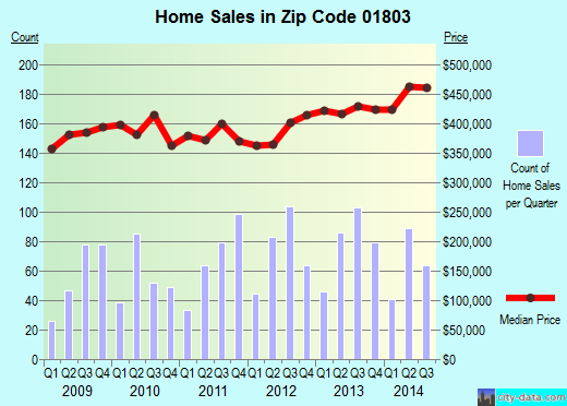 Zip code 01803 (Burlington, Massachusetts) real estate house value trends
