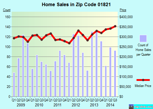 Zip code 01821 (Pinehurst, Massachusetts) real estate house value trends