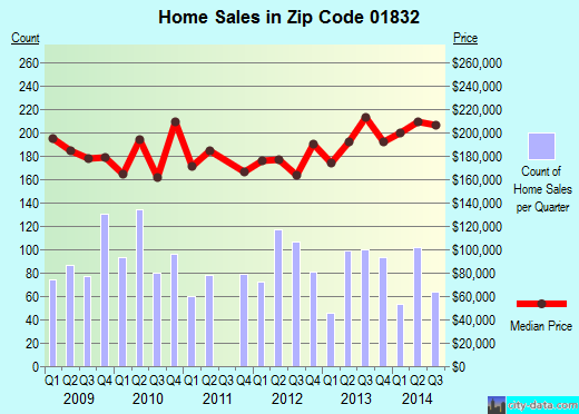 Zip code 01832 (Haverhill, Massachusetts) real estate house value trends
