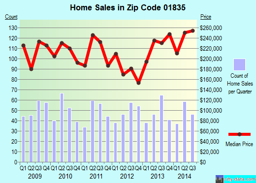 Zip code 01835 (HAVERHILL, Massachusetts) real estate house value trends