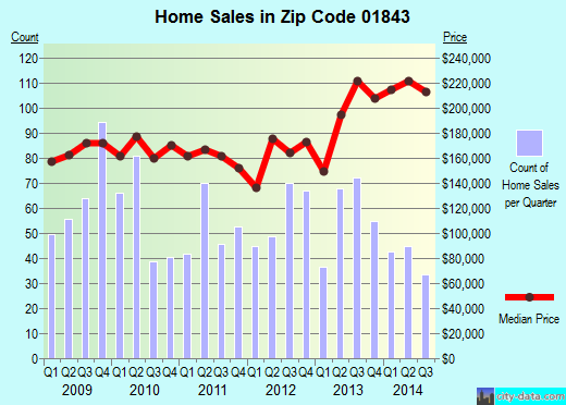 Zip code 01843 (LAWRENCE, Massachusetts) real estate house value trends