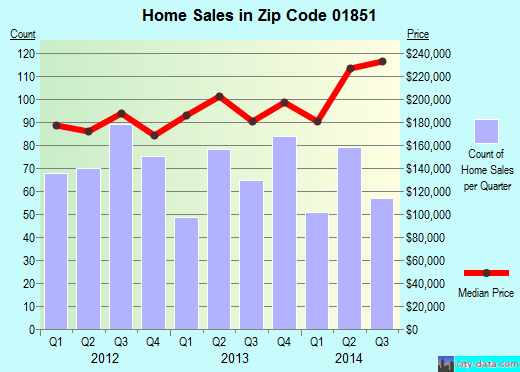 Zip code 01851 (Lowell, Massachusetts) real estate house value trends