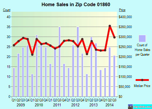 Zip code 01860 (MERRIMAC, Massachusetts) real estate house value trends