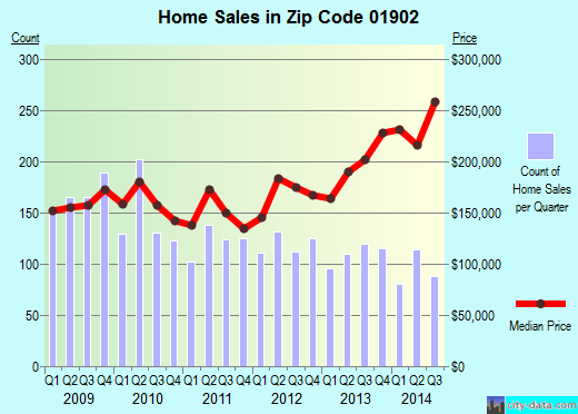 Zip code 01902 (Lynn, Massachusetts) real estate house value trends