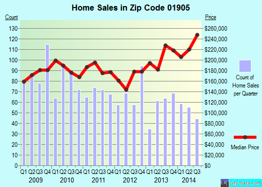 Zip code 01905 (LYNN, Massachusetts) real estate house value trends