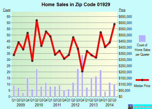Zip code 01929 (Essex, Massachusetts) real estate house value trends