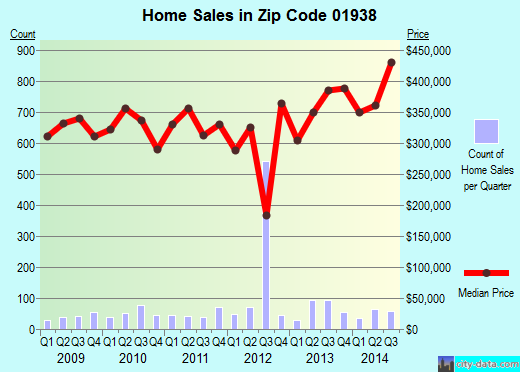 Zip code 01938 (Ipswich, Massachusetts) real estate house value trends