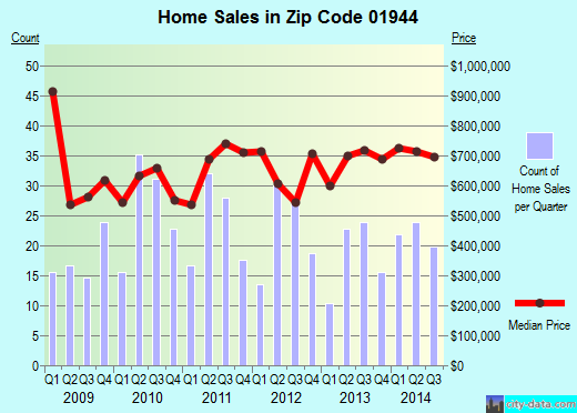 Zip code 01944 (, Massachusetts) real estate house value trends