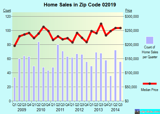 Zip code 02019 (BELLINGHAM, Massachusetts) real estate house value trends