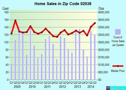 Zip code 02038 (, Massachusetts) real estate house value trends