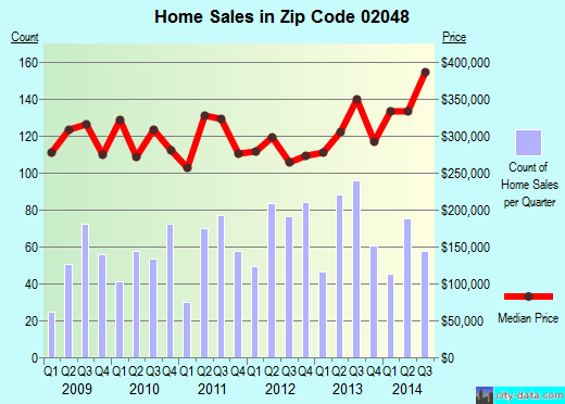 Zip code 02048 (Mansfield Center, Massachusetts) real estate house value trends