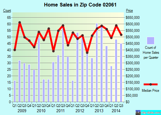 Zip code 02061 (, Massachusetts) real estate house value trends