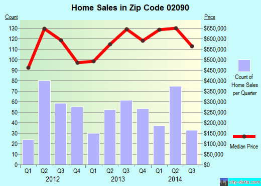 Zip code 02090 (Norwood, Massachusetts) real estate house value trends