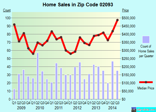 Zip code 02093 (, Massachusetts) real estate house value trends