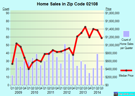 Zip code 02108 (Boston, Massachusetts) real estate house value trends