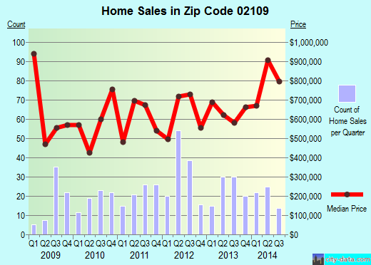 Zip code 02109 (BOSTON, Massachusetts) real estate house value trends
