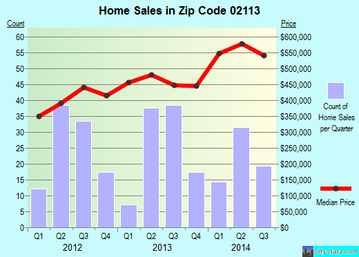Zip code 02113 (Boston, MA) real estate house value trends