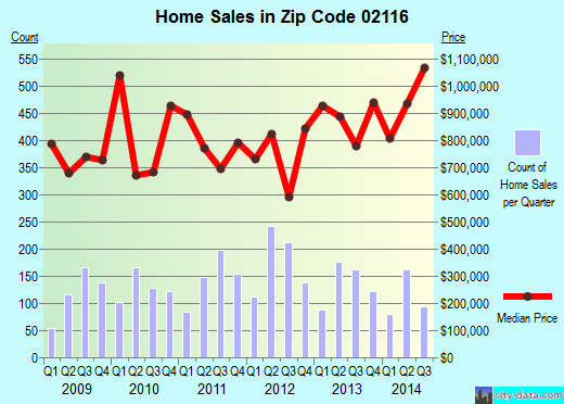 Zip code 02116 (Boston, MA) real estate house value trends