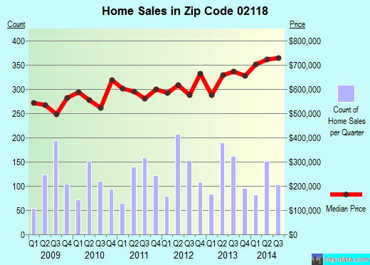 Zip code 02118 (Boston, MA) real estate house value trends