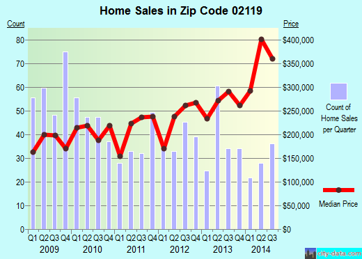 Zip code 02119 (Boston, MA) real estate house value trends