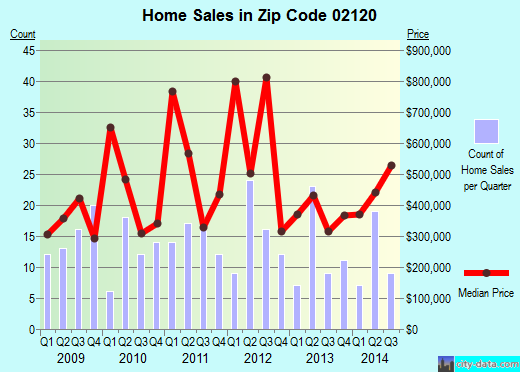 Zip code 02120 (Boston, MA) real estate house value trends