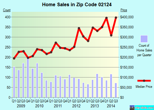 Zip code 02124 (Boston, Massachusetts) real estate house value trends