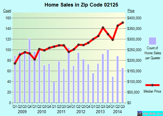 Zip code 02125 (Boston, Massachusetts) real estate house value trends