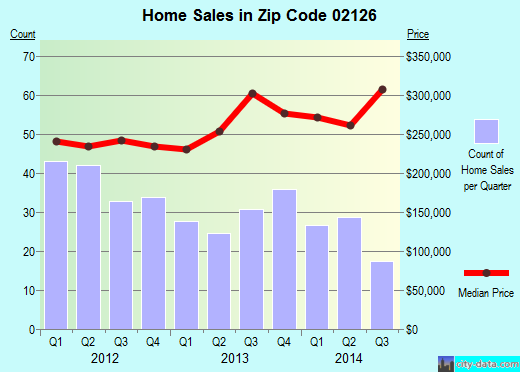Zip code 02126 (Boston, MA) real estate house value trends