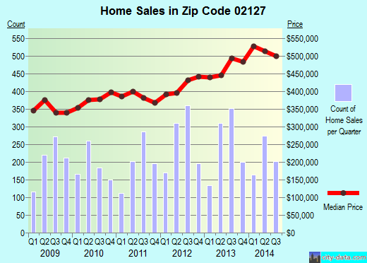 Zip code 02127 (Boston, Massachusetts) real estate house value trends